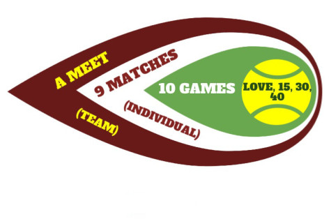 There are 9 matches (6 singles, 3 doubles) in a meet, each made up of 10 games.