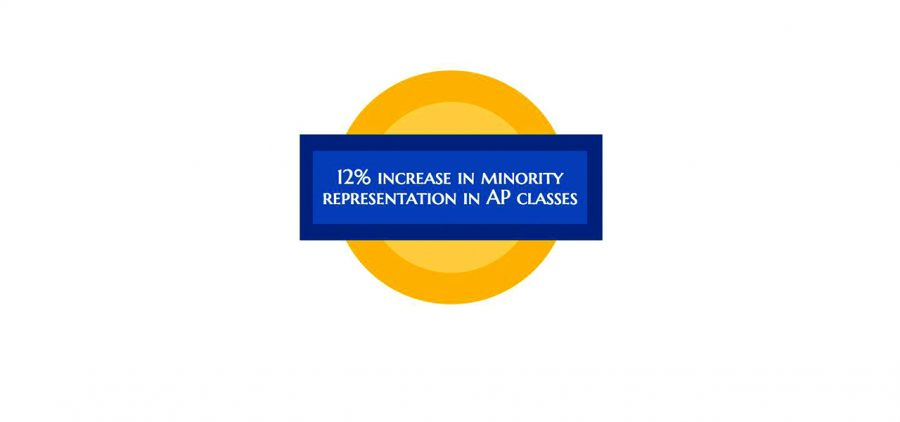 ICCSD Expands AP Participation