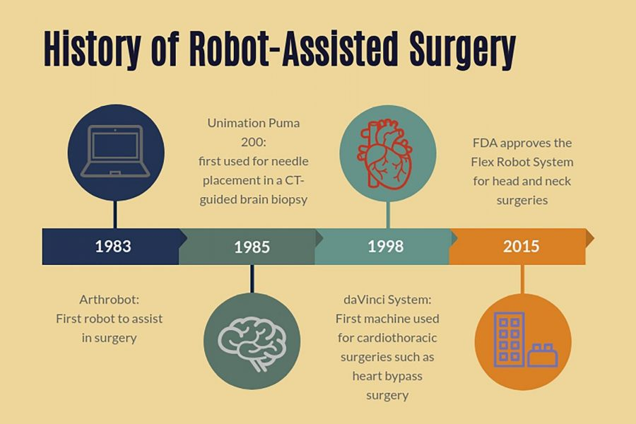 Robot-Assisted+Surgery