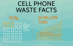 6 Ways To Reuse Your Old Phone