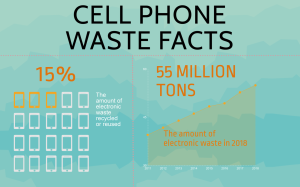United Nations University. (n.d.). Forecast of electronic waste generated worldwide from 2010 to 2018 (in million metric tons). In Statista - The Statistics Portal. Retrieved April 19, 2019, from https://www.statista.com/statistics/499891/projection-ewaste-generation-worldwide/.